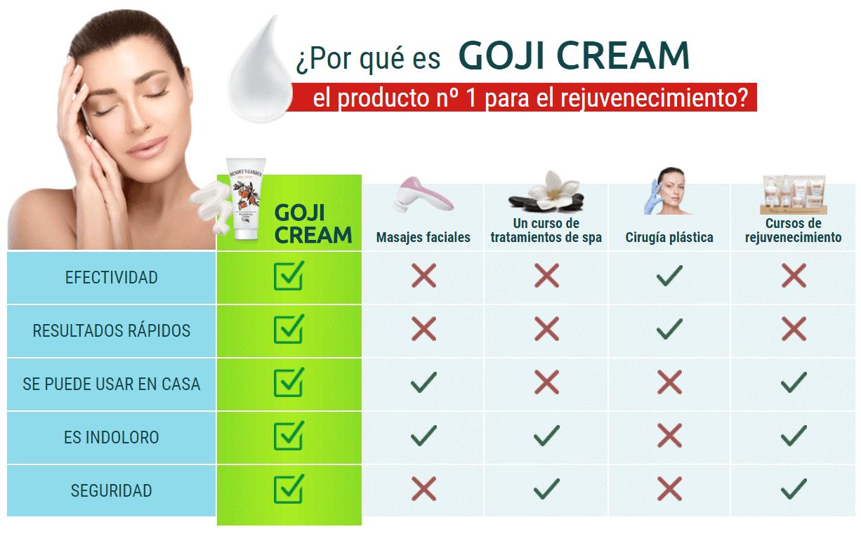 Goji Cream Mejor Producto Anti-Arrugas